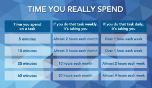 Table to see how much time you really spend on a repetitive or regular task
