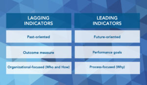 what are lagging versus leading indicators in business kpis